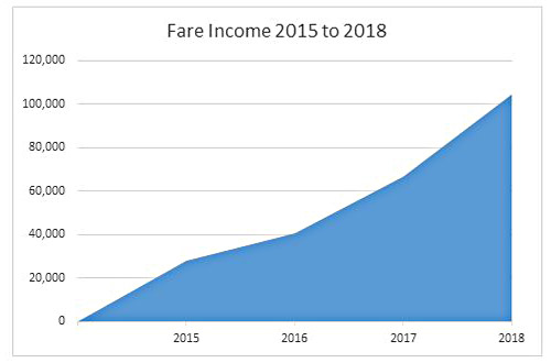Local Link Bus Service Fare Income